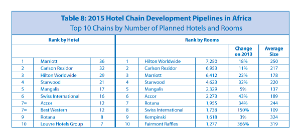 Planned hotel chains 600x
